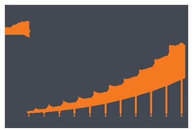 Projeção de Faturamento com Implantação do Plano Estratégico